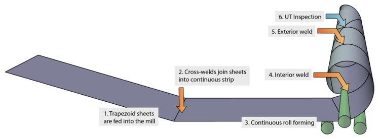 ssaw-pipe-mill-process flow.jpg