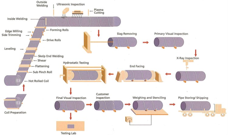 LASW-pipe-making-flow.jpg