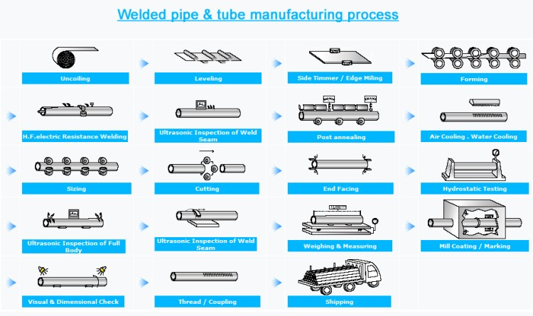welded-pipe-manufacturing-process.jpg